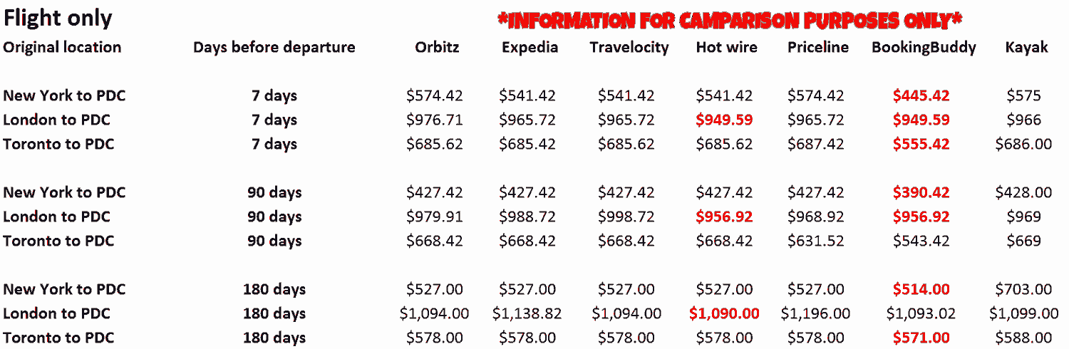 A chart showing flight prices based on location and booking dates.